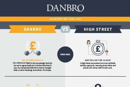 Danbro Vs High Street
